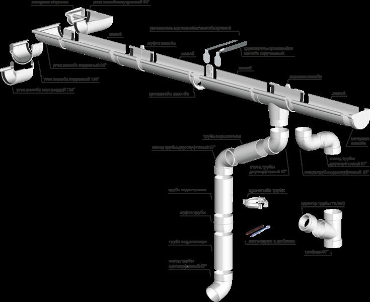 элементы водосточной системы Rainway