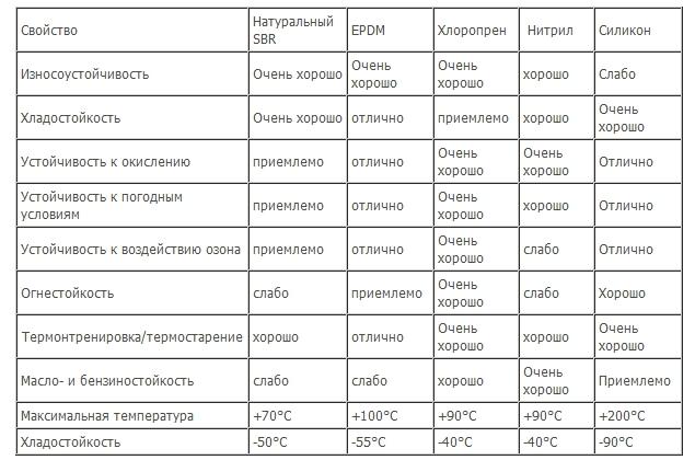 Сравнительная таблица характеристик уплотнителей.